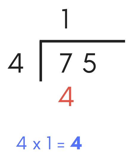 diagram illustrating how to multiply the divisor by the first digit of the quotient in the solution of a long division problem