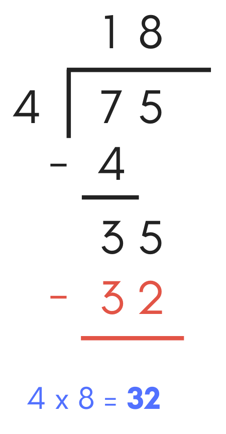 diagram showing how to multiply 8 by 4 equalling 32