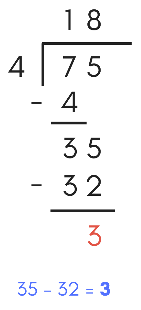 diagram showing how to subtract 32 from 35 to find the remainder in the long division problem