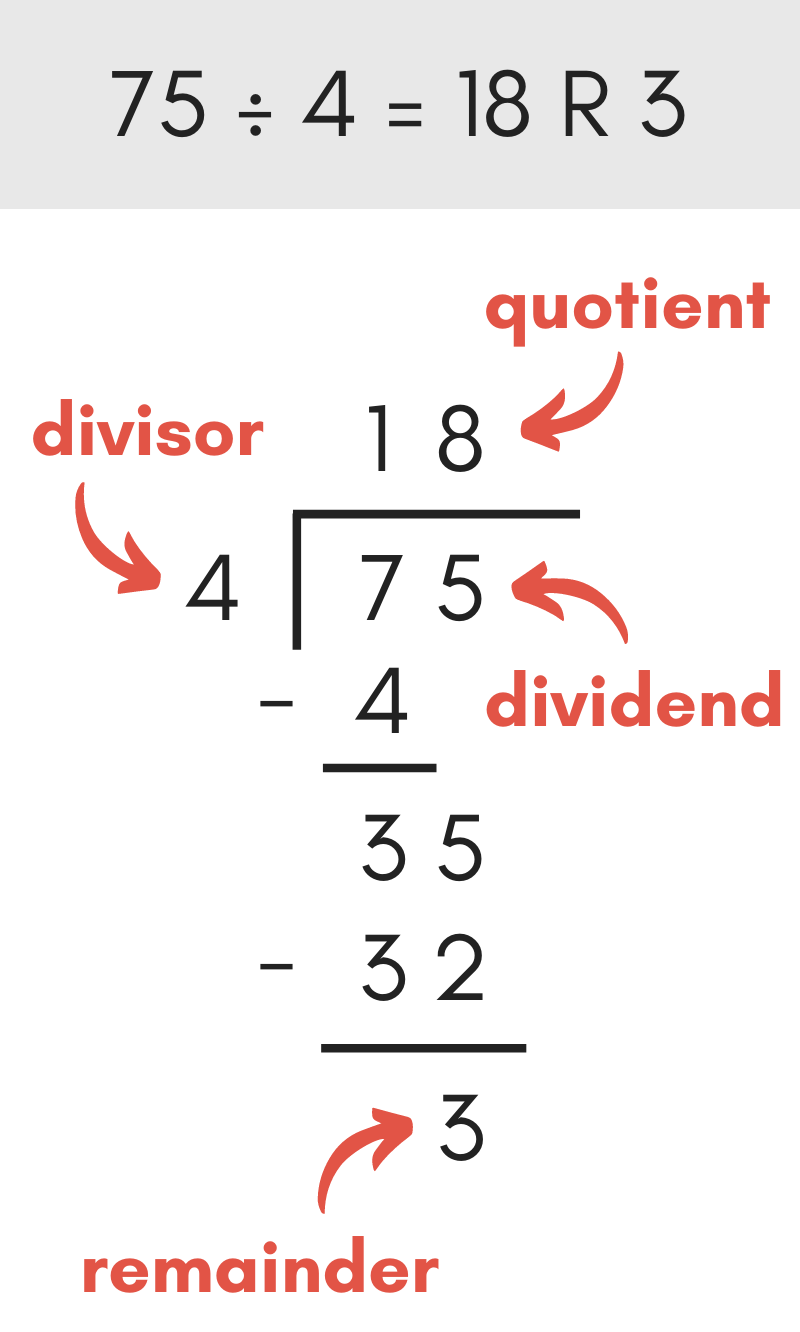 diagram showing the parts of a long division math problem