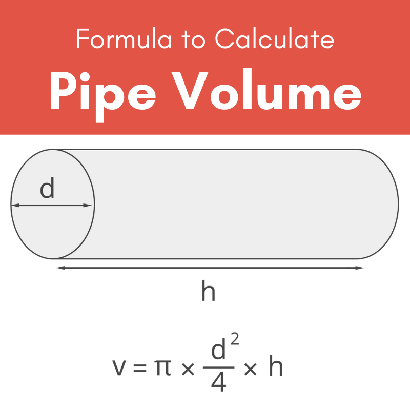 Illustration showing the parts of a pipe and the formula to calculate pipe volume