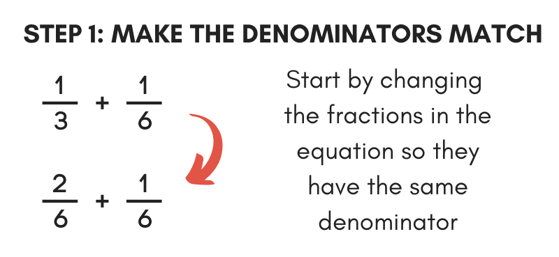 step 1 to add a fraction is to make the denominators match