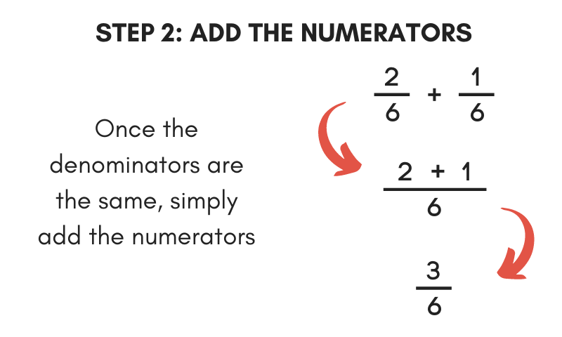 step 2 to add fractions is to add the numerators