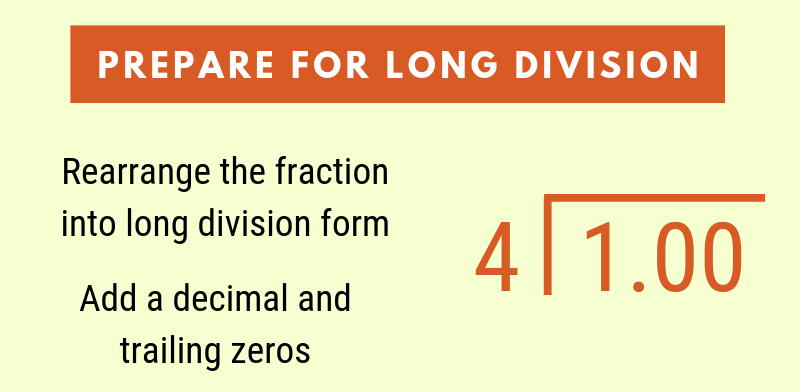 Second step to convert a fraction to decimal is to prepare for long division by setting up the problem