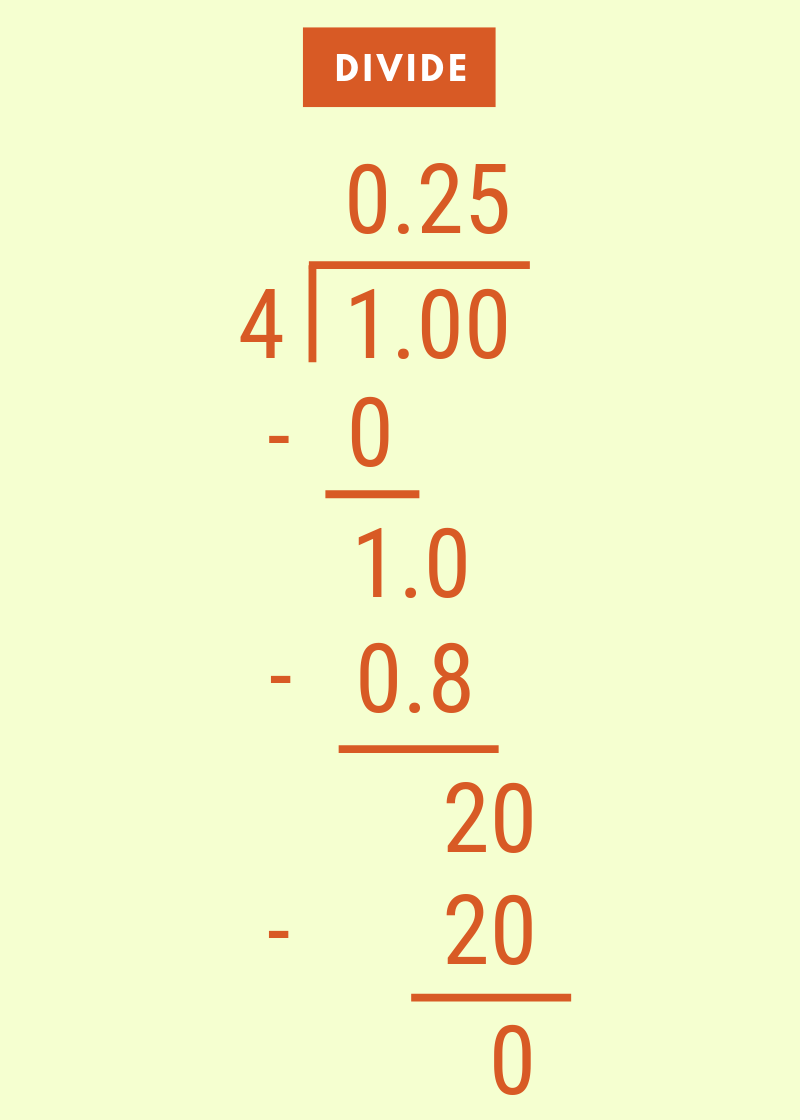 Third step to convert a fraction to decimal is to solve the long division problem