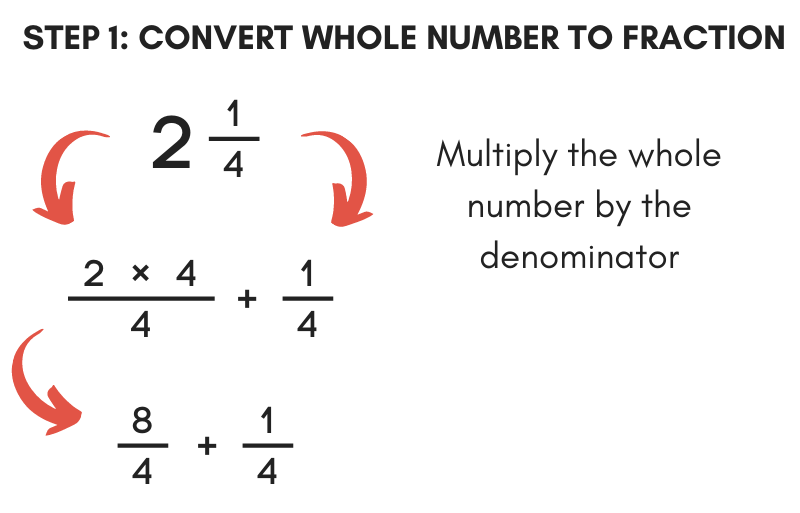 equations for the first step in converting a mixed number to improper fraction by converting the whole number to a numerator