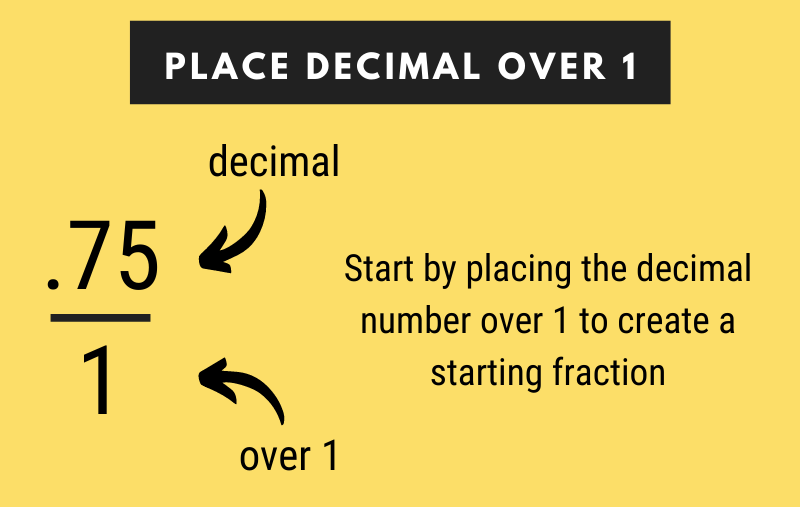infographic showing how to move the decimal over 1 to for step one in converting a decimal to fraction