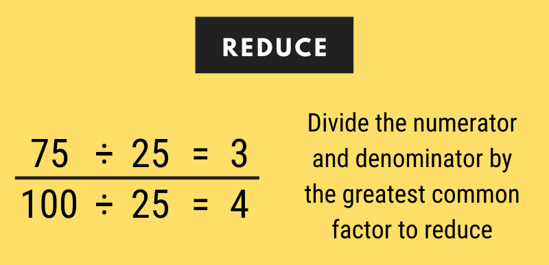 infographic showing how to reduce a fraction for step three in converting a decimal to fraction