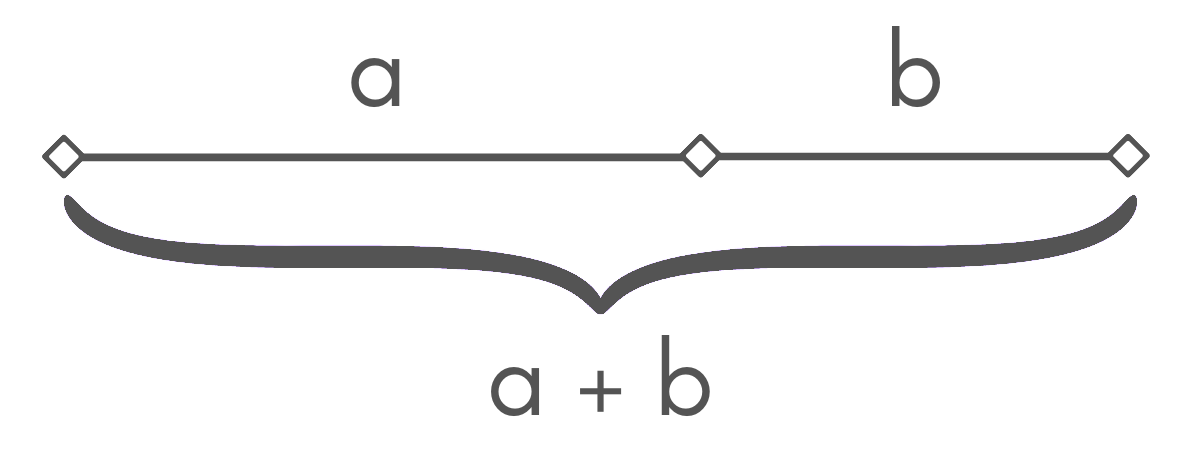diagram showing segments a & b and the sum of a + b in a golden ratio