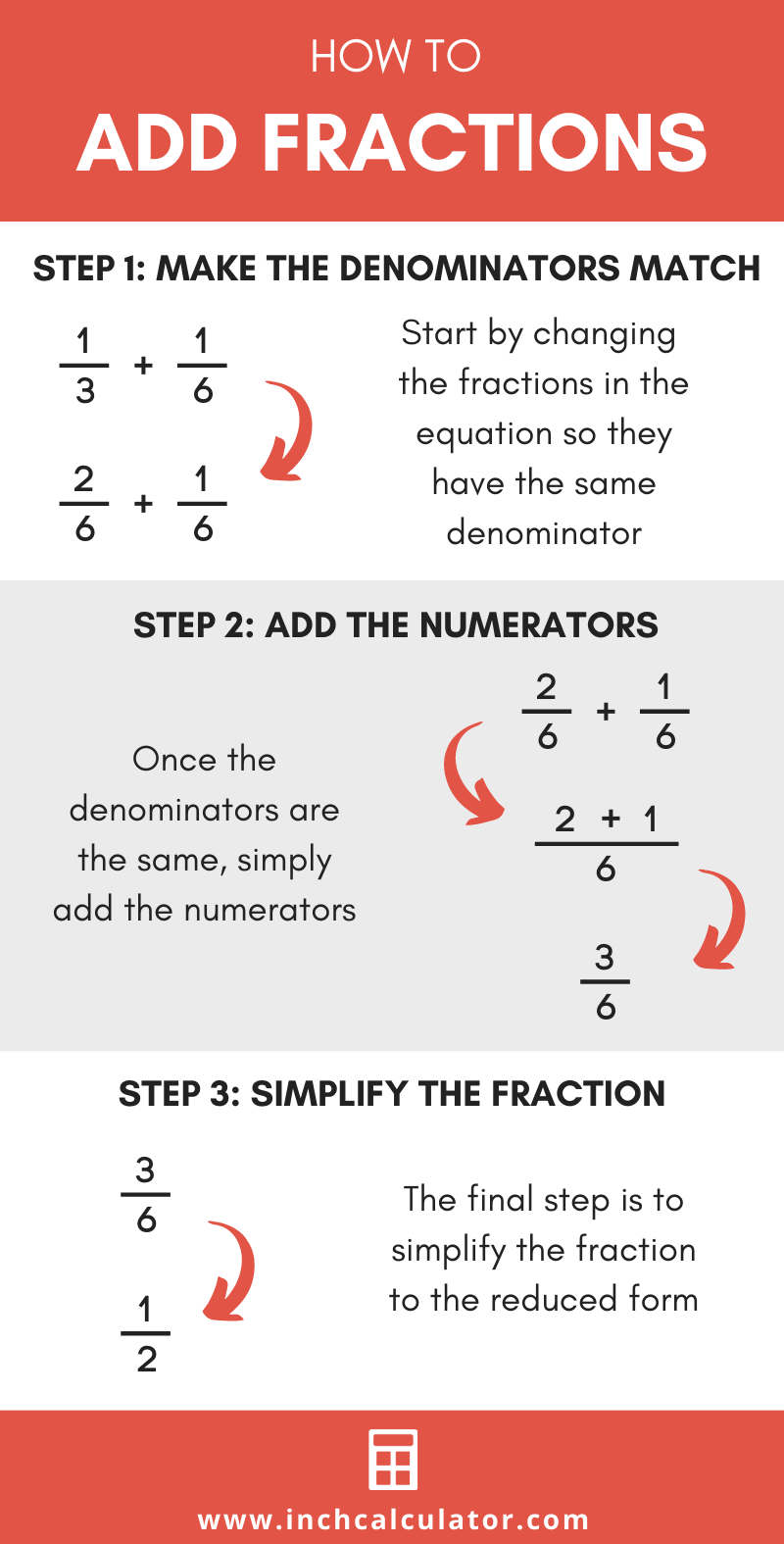 Illustration showing the three steps to add two fractions