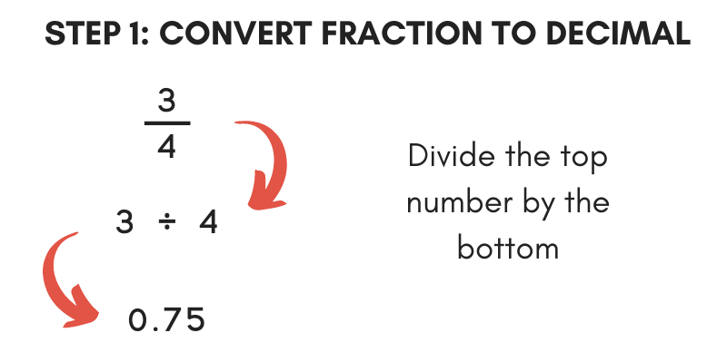 Step 1 in converting a fraction to percent is to turn it into a decimal
