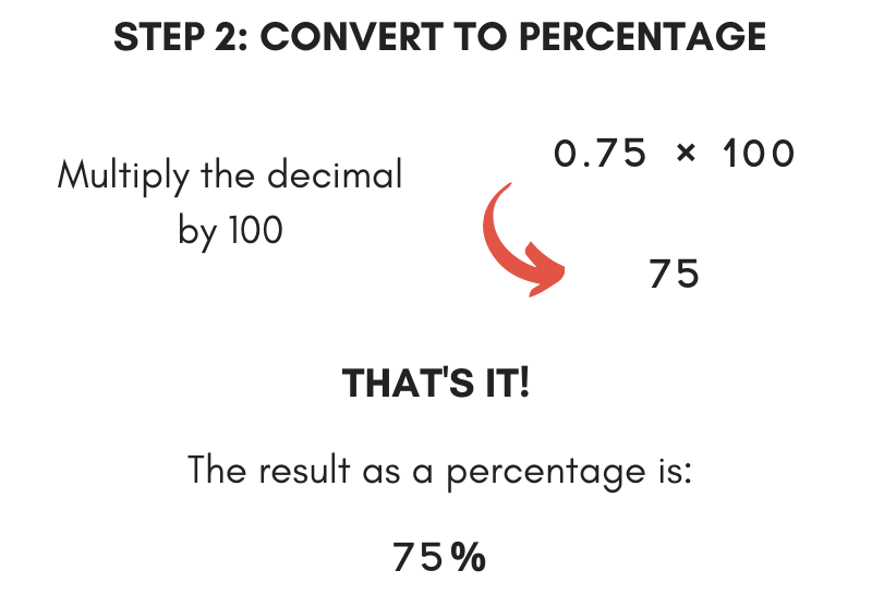 The second step in converting a fraction to a percent is to multiply the decimal by 100
