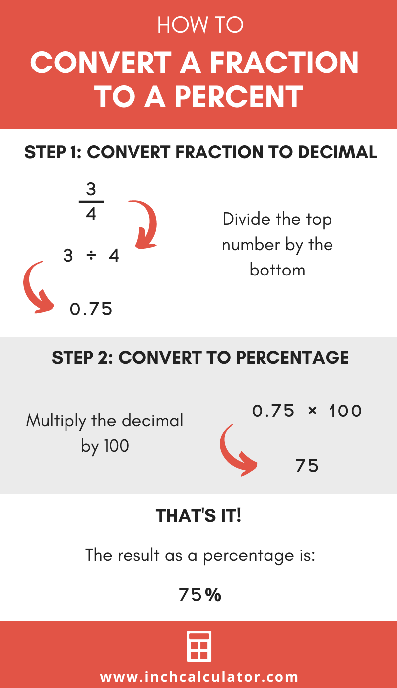 Share fraction to percent calculator