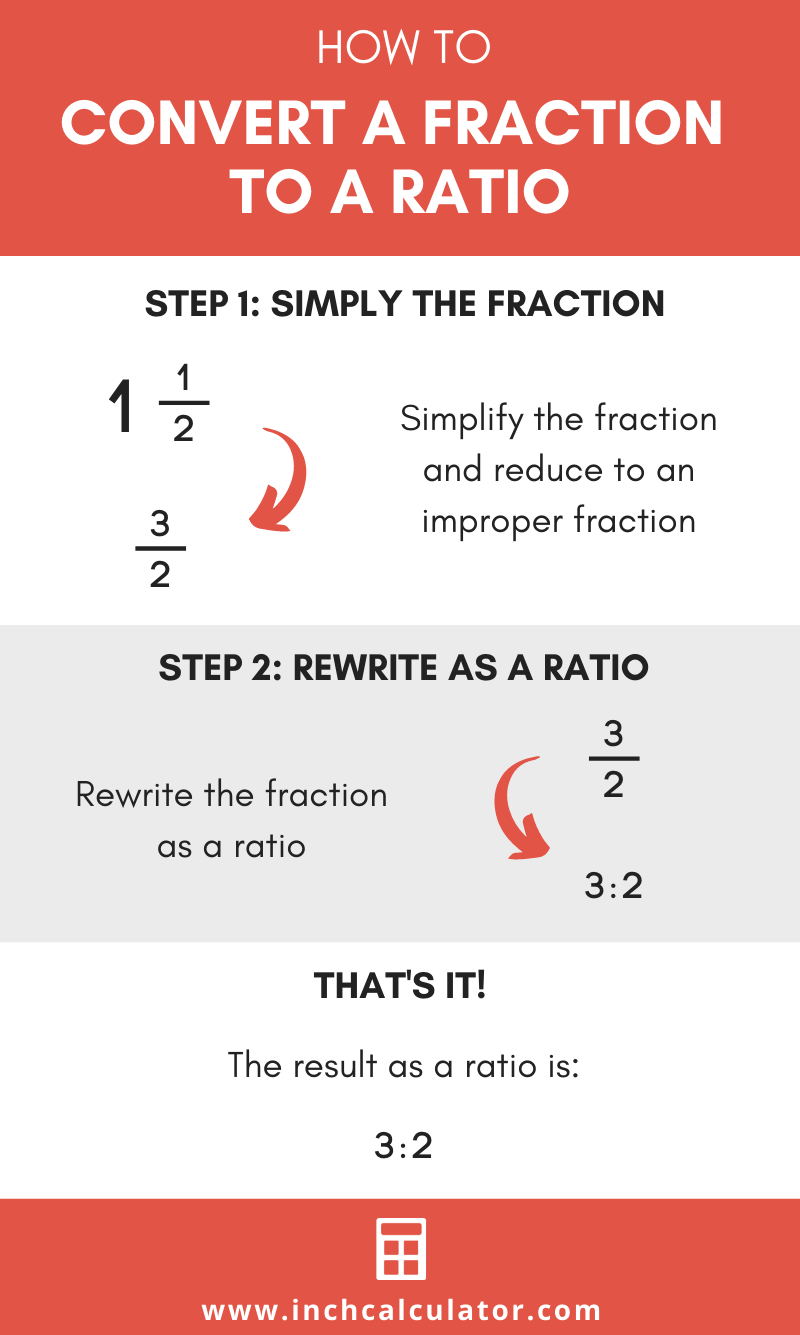 Share fraction to ratio calculator