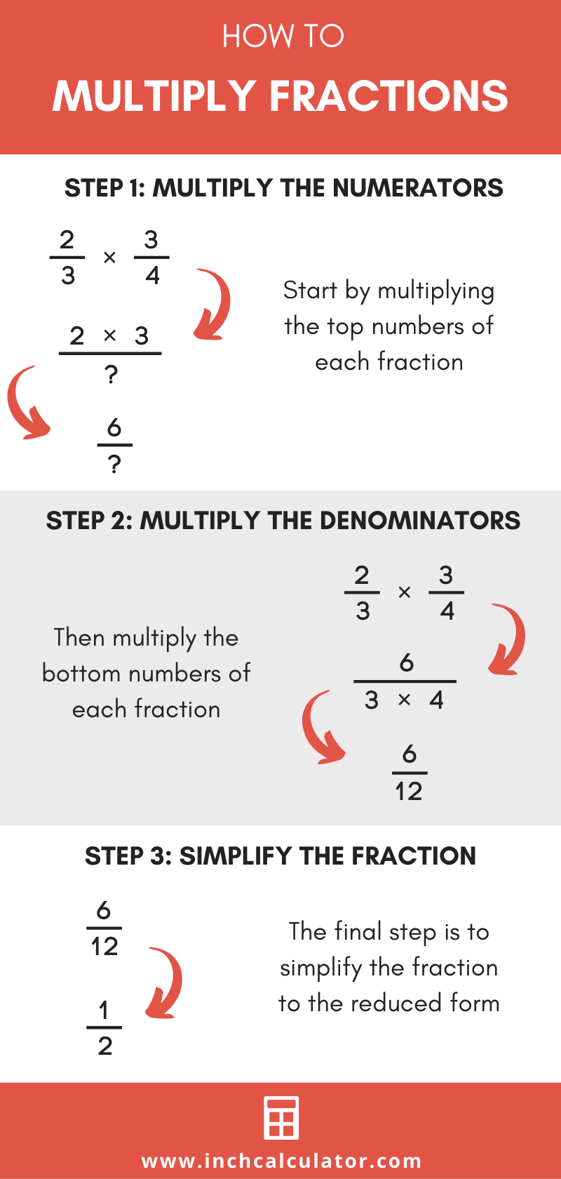 Illustration showing the three steps to multiply two fractions