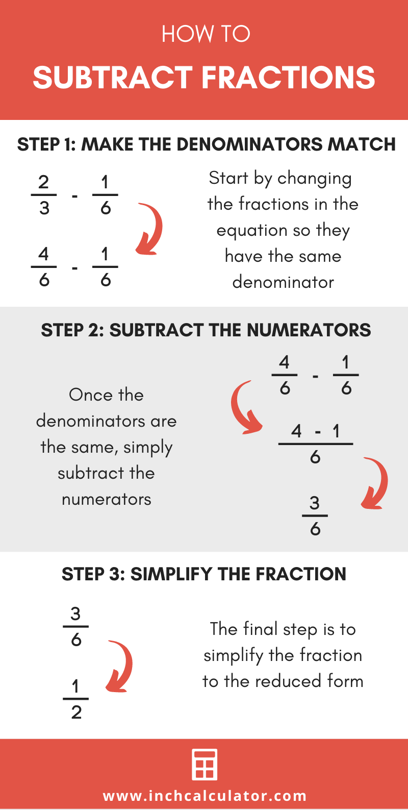 Illustration showing how to subtract two fractions step-by-step