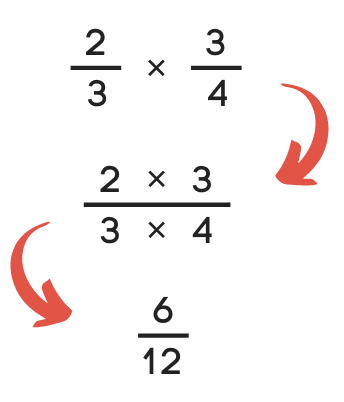 step one to multiply a fraction is to multiply the numerators and the denominators