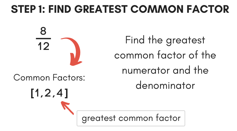 Illustration showing how to find the greatest common factor for the first step of simplifying a fraction