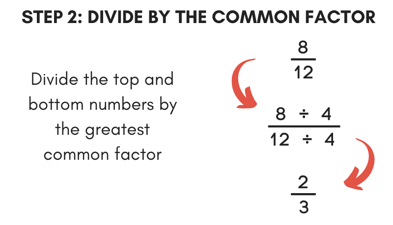Illustration showing how to divide by the greatest common factor for the second step of simplifying a fraction