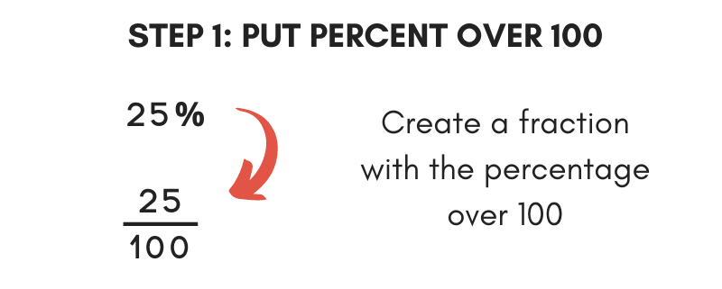 The first step to convert a percent to fraction is to put the percentage in a fraction over 100