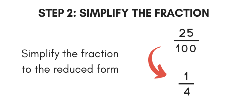 The second step to convert a fraction to percent is to simplify the fraction