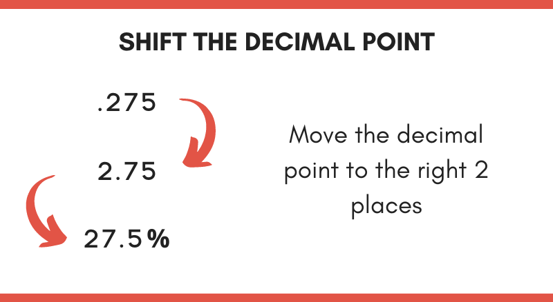 diagram showing how to convert decimal to percent