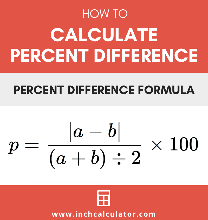 Share percent difference calculator – with step-by-step guide