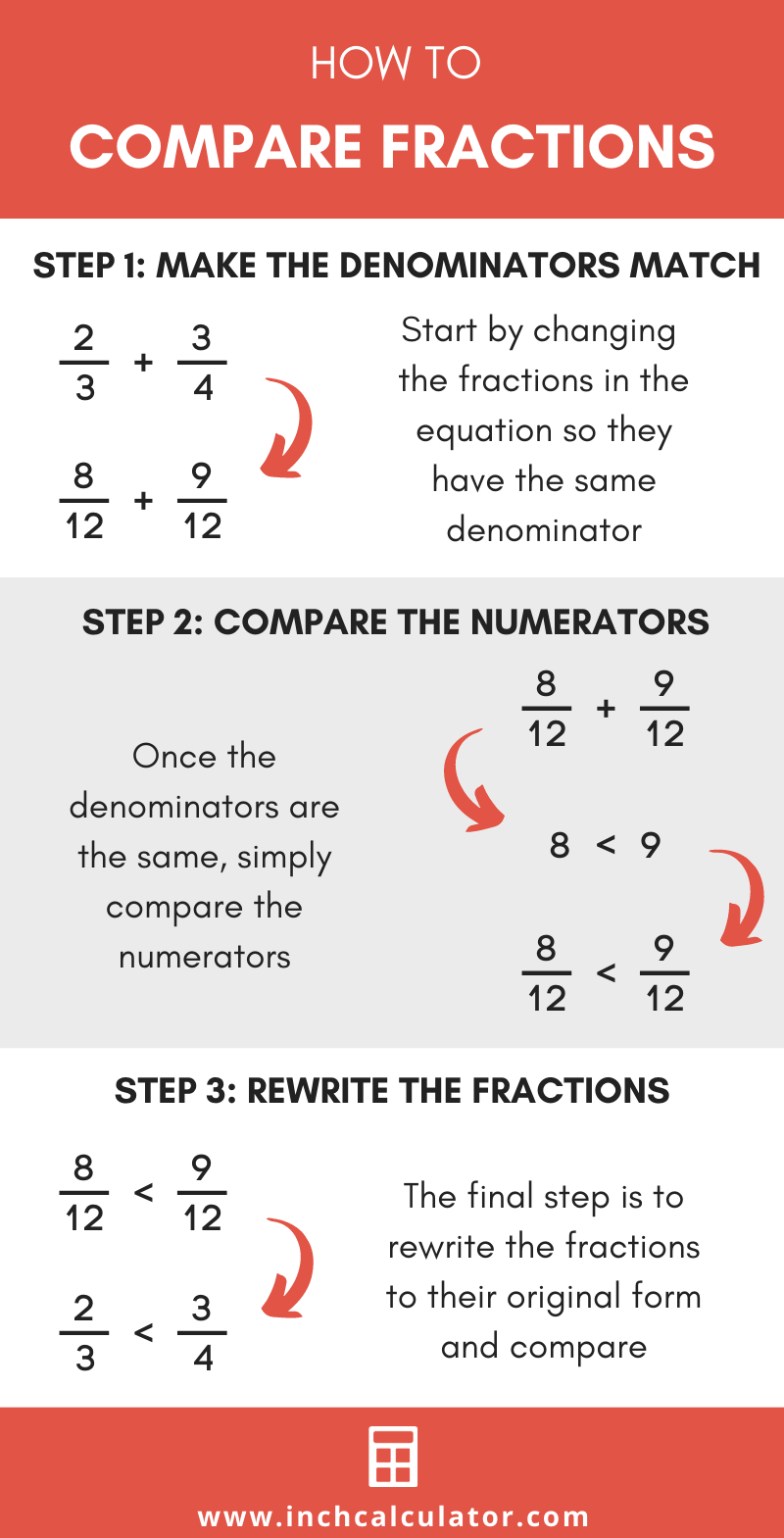 Infographic showing how to compare fractions by making the denominators of each fraction the same and comparing the numerators.
