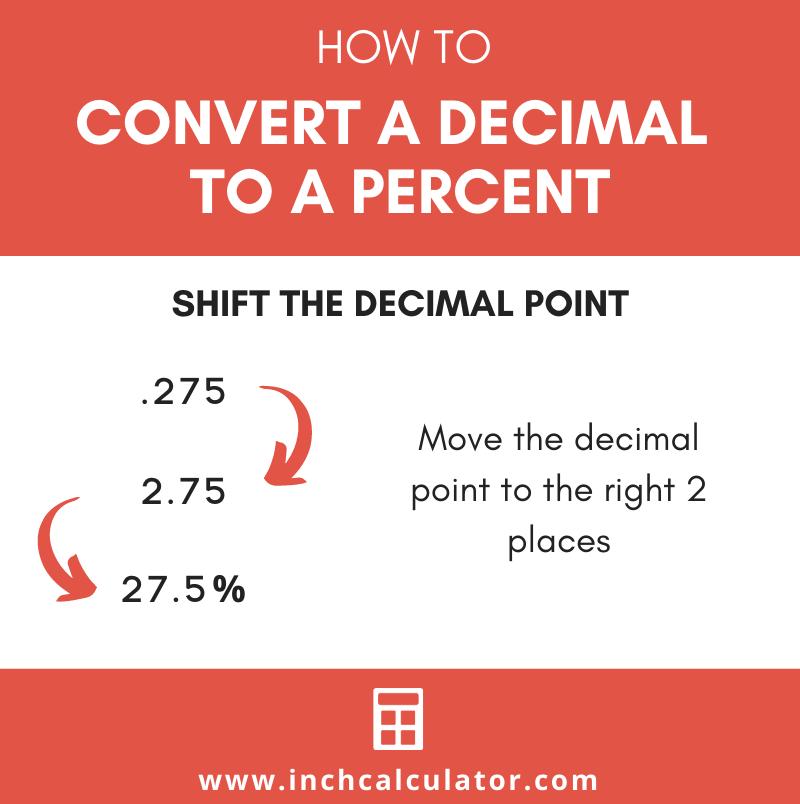 Share decimal to percent calculator