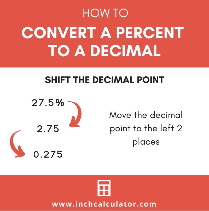 Share percent to decimal calculator