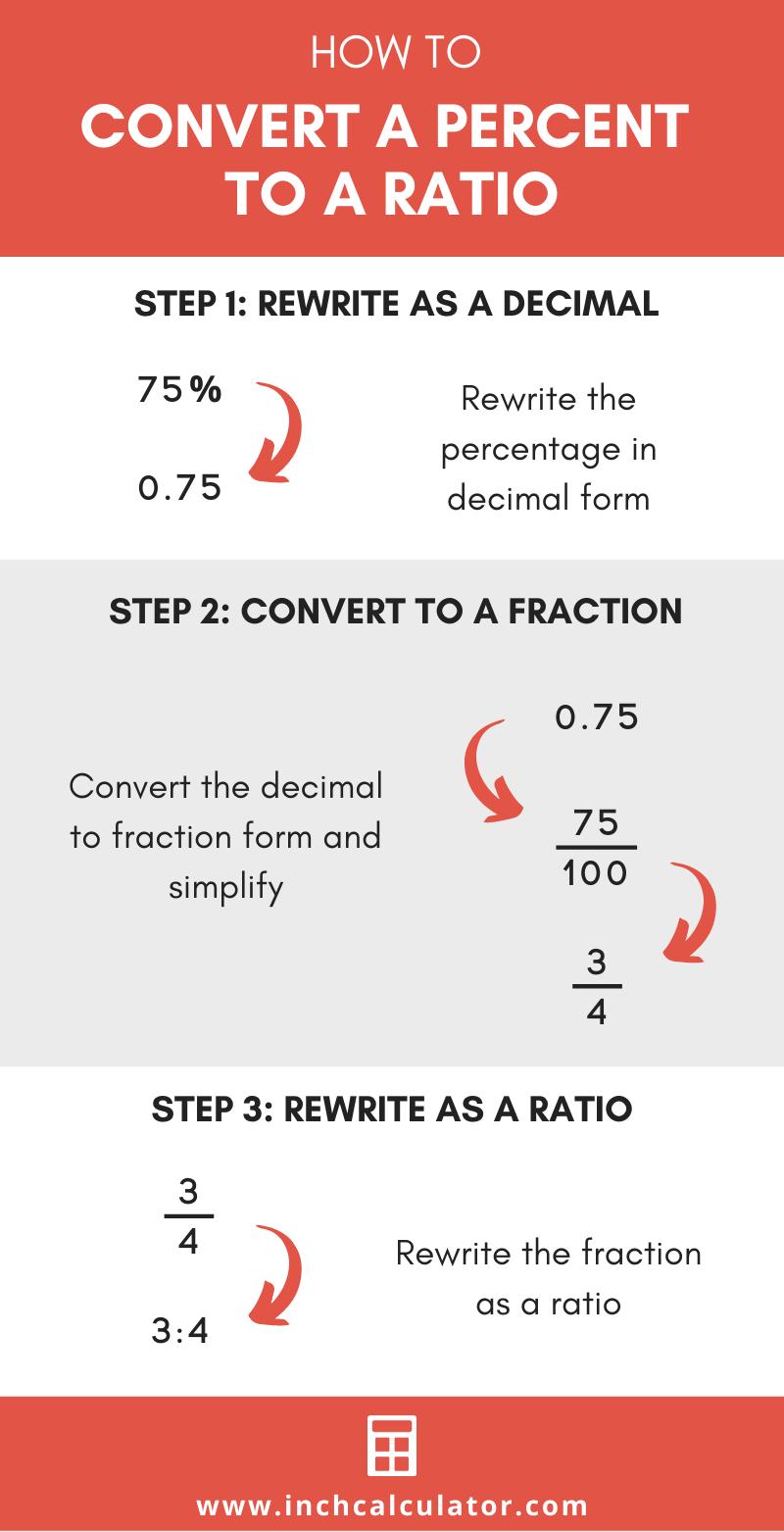 Share percent to ratio calculator