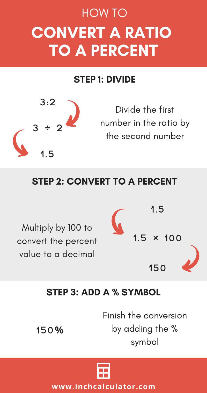Share ratio to percentage calculator