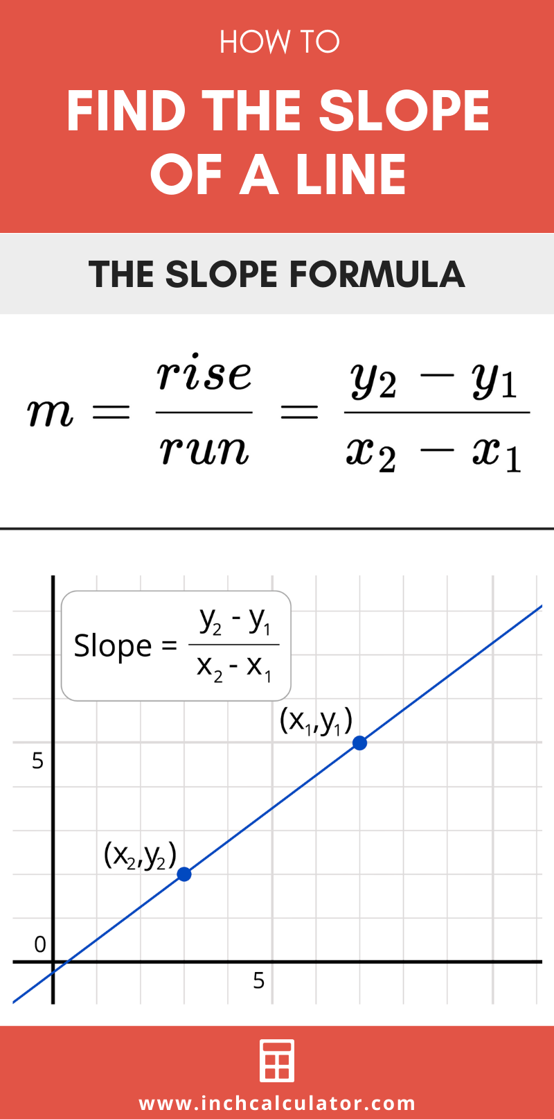 Infographic showing how to find the slope of a line using the slope formula, which states that slope is equal to rise over run