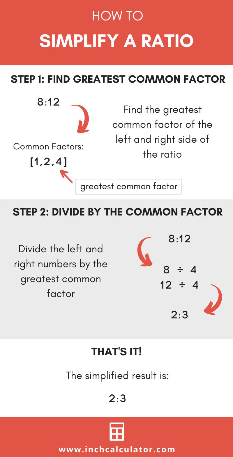 Share ratio simplifier
