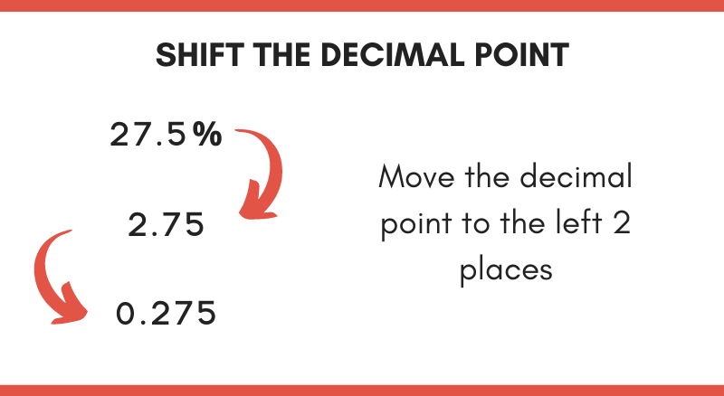 Illustration showing how to convert percent to decimal by shifting the decimal point
