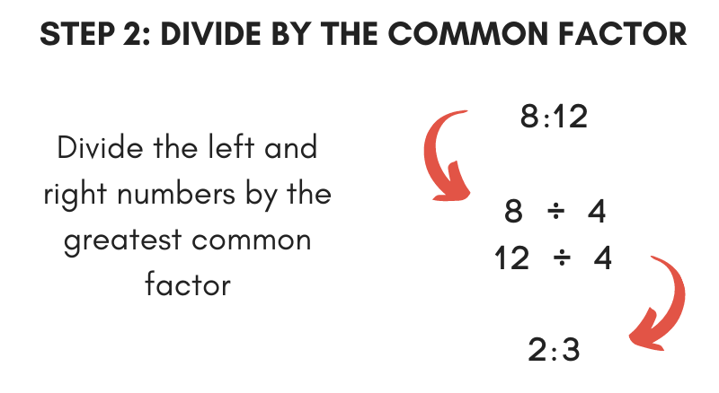 Illustration showing how to divide the left and right side of the ratio by the greatest common factor to simplify