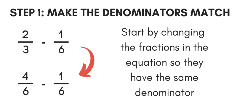 Illustration showing the first step in subtracting fractions by making the denominators match