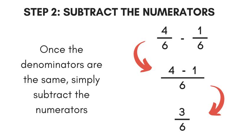 Subtract Fractions Calculator