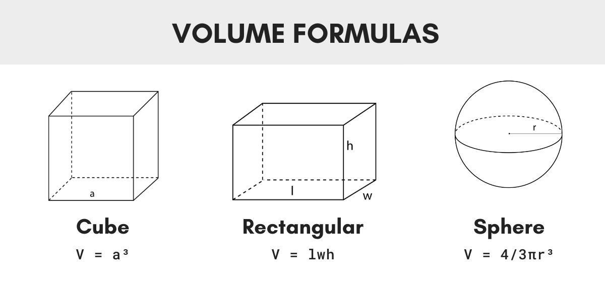 Volume Calculator – Volume Formulas