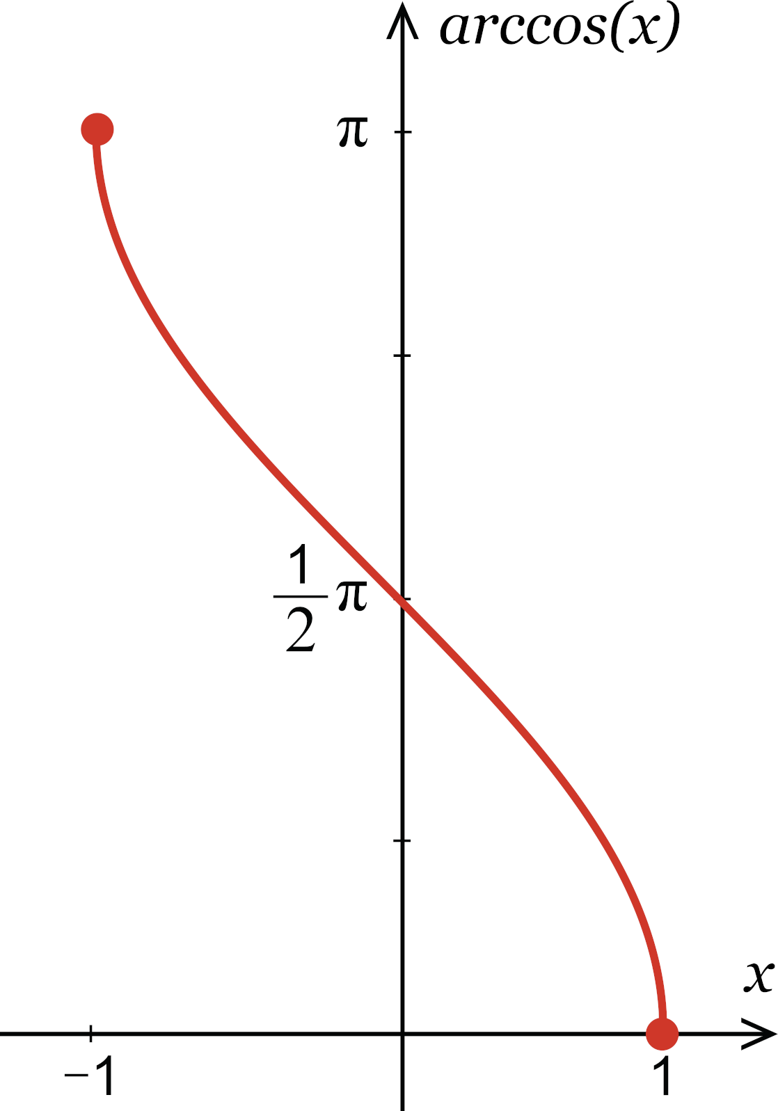 illustration showing the the range of possible values for arccos from the coordinate (-1, pi) to (1, 0)