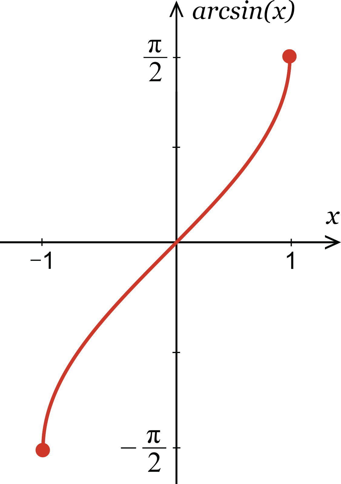 illustration showing the the range of possible values for arcsin from the coordinate (-1, -pi/2) to (1, pi/2)