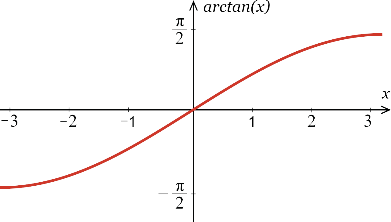 illustration showing the the range of possible values for arctan on a graph