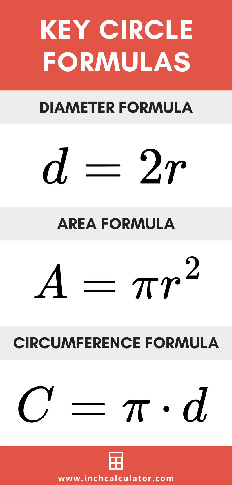 Share circle calculator – find radius, circumference, & area