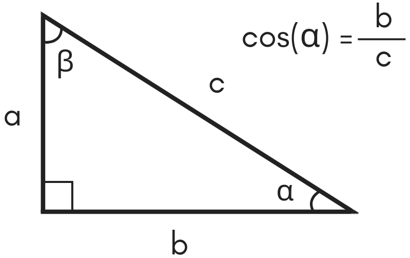 illustration of a triangle showing the formula for cosine being equal to side b divided by hypotenuse c