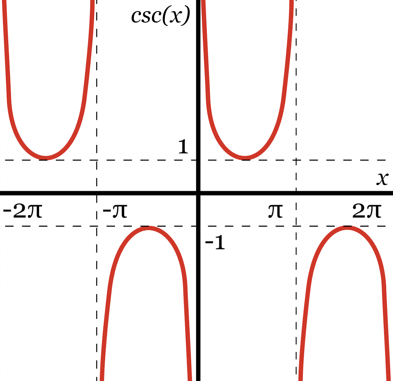 graph of the repeating curves representing possible cosecant values