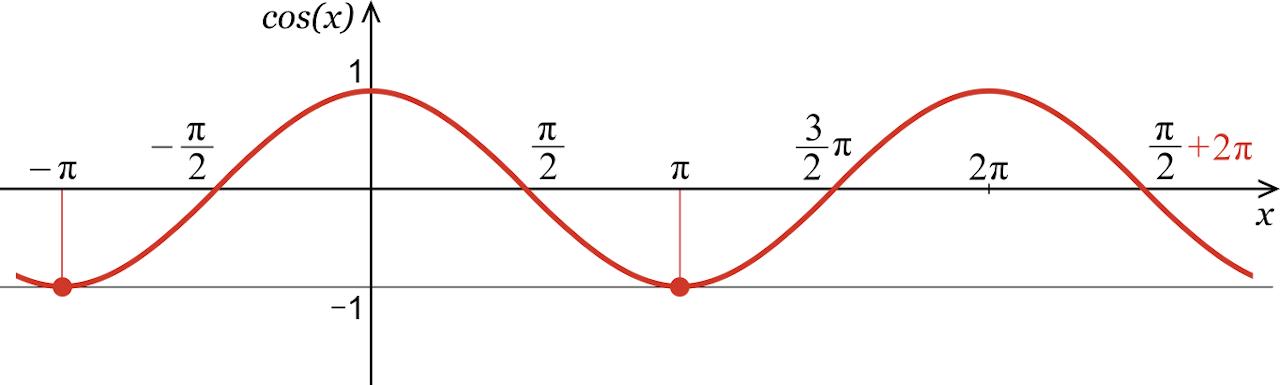 graph showing a cosine wave