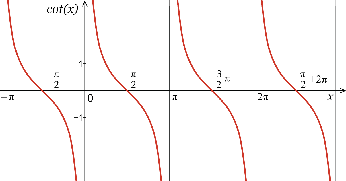 graph of the repeating curves representing possible cotangent values