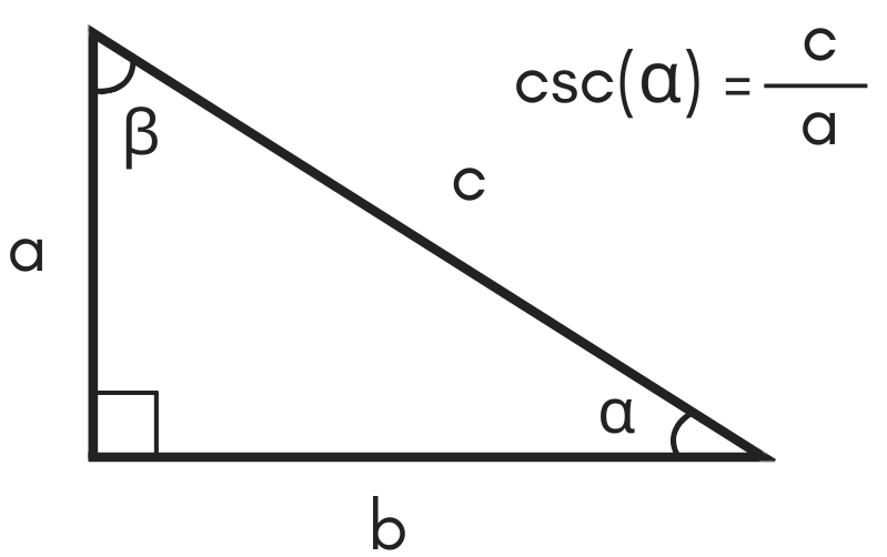 illustration of a triangle showing the formula for cosecant being equal to hypotenuse c divided by side a