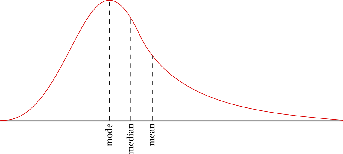 Graph showing the mean, median, and mode of the data