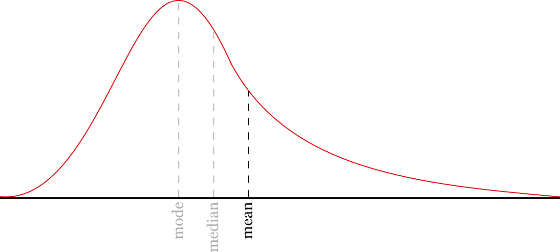 Graph showing the mean compared to the median and mode of the data